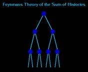 Feynman's Theory of the Sum of Histories
